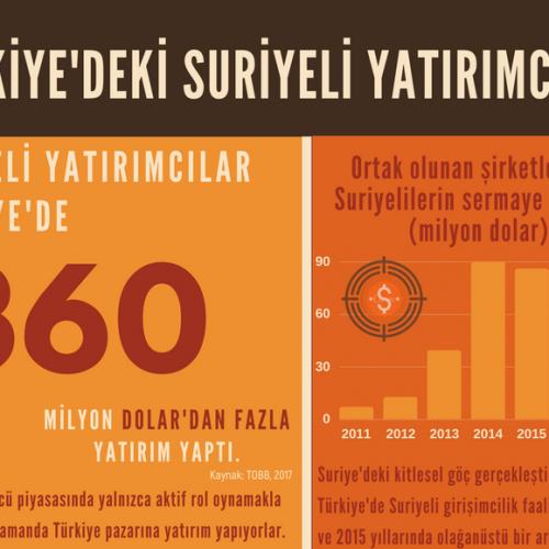 Türkiye'deki Suriyeli Yatırımcılar
